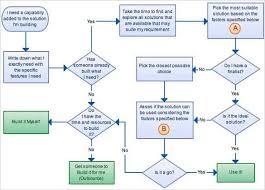 Free Blank Flow Chart Template Flow Chart Template Blank Flowchart Template Lucidchart