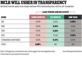 Should Borrowers Switch To The New Mclr Regime For Loans