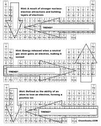 A brief periodic table trends activity for high school and genchem ...