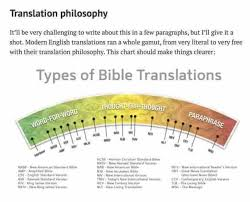 Most Accurate Bible Translation Chart Most Accurate Bible Translation Chart Beautiful Logos Sermon