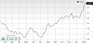 3 Reasons Why Statoil Asa Sto Is A Great Momentum Stock