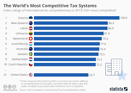 Tax Rates By Country Chart Chart The Worlds Most Competitive Tax Systems Statista