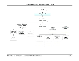 Easy Org Chart Template Organizational Company Structure Word