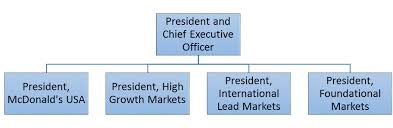 Mcdonalds Leadership And Mcdonalds Organizational Structure