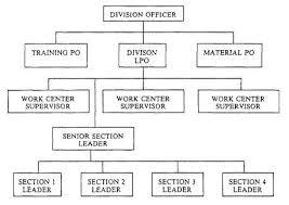 File Organizational Chart Jpg Wikipedia