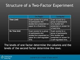 Fixed Research Design Factorial Designs Factorial Design A Research Design That