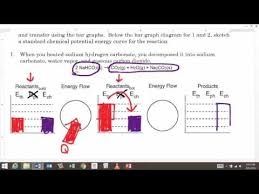 Unit 7 Endothermic Reaction Graph Youtube