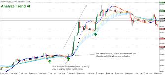 Rainbow Charts Indicator Rainbow Forex Trading Strategy