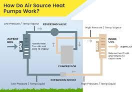 air source heat pump diagram. Brilliant Heat Air Source Heat Pump Diagram And U