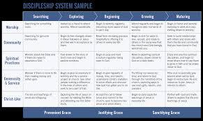 Discipleship Ministries Discipleship System Example