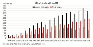 Us Trade Deficit Chart Chart Of The Week China Us Trade Deficit