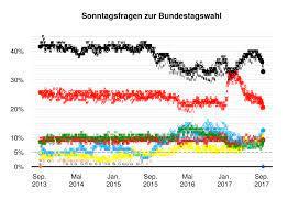 2 days ago · es bleibt spannend kurz vor der bundestagswahl im september. Bundestagswahl 2017 Umfragen Und Prognosen Wikipedia