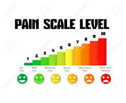 Pain Level Scale Chart Pain Meter Human Hurt Measurement