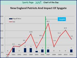 Patriots Chart Sports Chart Of The Day Has Spygate Impacted The Patriots