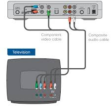 move my receiver to a new location using component video cable and Bell Fibe Wiring Diagram component and composite cables direct from set top box to tv bell fibe installation diagram