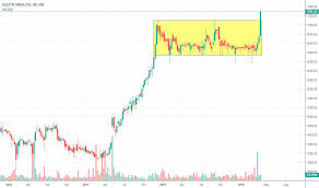 Gillette Share Price Chart Gillette Stock Price And Chart Nse Gillette Tradingview
