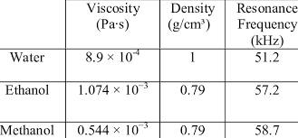 Resonance Frequency Vs Density Download Table