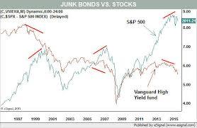 Junk Bonds Send Ominous Warning To The Market Barrons