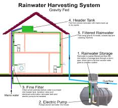 Secrets Of Septic Tanks With Seepage Pits SepticDesignInfo Blog - Home water system design
