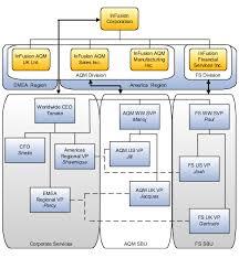 Enterprise Structures Chapter 1 R18c