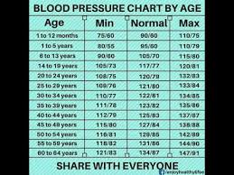 Bp Chart Per Age Blood Pressure Chart By Age Youtube
