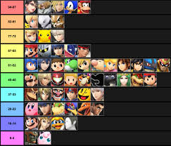 Comprehensive Matchup Chart For All Characters Averaging