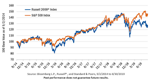 Russell 2000 Index Chart Are Small Cap Value Stocks A Buy See It Market
