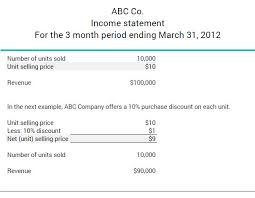 Example Of Unit Price What Is A Unit Selling Price Bdc Ca