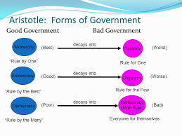 Aristotle Government Chart Forms Of Government Lamasa Jasonkellyphoto Co