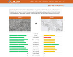 Countertop Material Comparison how to easily pare different kitchen countertops options 6807 by guidejewelry.us