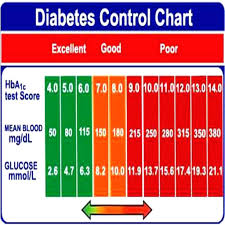 High Blood Sugar Levels Chart Normal Blood Glucose Levels Chart Goodwincolor Co