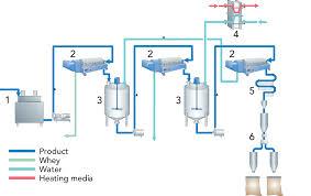 Whey Processing Flow Chart Casein Dairy Processing Handbook