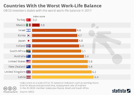 • With Balance Countries Work-life The Statista Chart Best