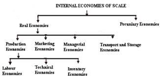 Illustrate Internal Economies Of Scale Managerial Economics