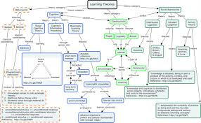 learning theories lessons teach applications of learning theories to instruction etec 512