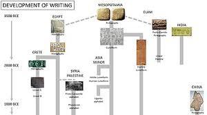 History of writing - Wikipedia