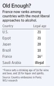 France To Age - Raise Drinking Wsj Set