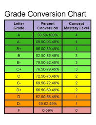 50 Point Grading Scale Chart Grade Conversion Chart Standard Based Grading With Percents