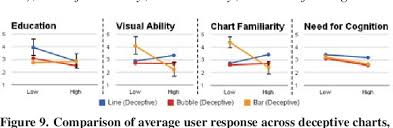 Deceptive Charts Figure 9 From How Deceptive Are Deceptive Visualizations
