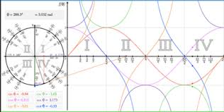 how to learn trigonometry intuitively betterexplained trig interactive