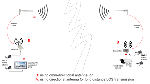 2 4ghz video transmitter for long range av transmission this