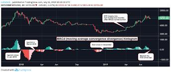 Key Bitcoin Price Indicator Turns Bearish In First Since