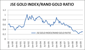 Apr 30 2009 Jse Gold Index Hubert Moolman 321gold Inc S