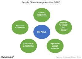 Qscc Wendys Supply Chain Management Market Realist