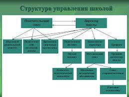 Дипломная работа презентация онлайн  Структура управления школой