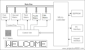 led block diagram the wiring diagram circuit diagram running led display wiring diagram block diagram