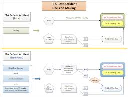 Pa Specific Loss Chart Accidents 1 Fatal Accidents I As Soon As Practicable