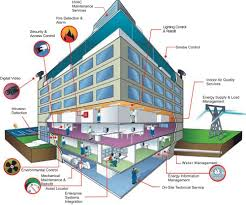 intelligent building management systems market is set to boom in near future