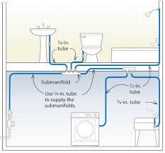 Three Designs For PEX Plumbing Systems Fine Homebuilding - Bathroom plumbing layout