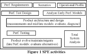Performance Engineering The Future Of Software Performance Engineering Semantic Scholar